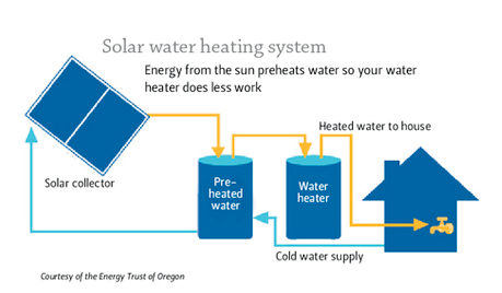Pre-heat solar hot water system diagram
