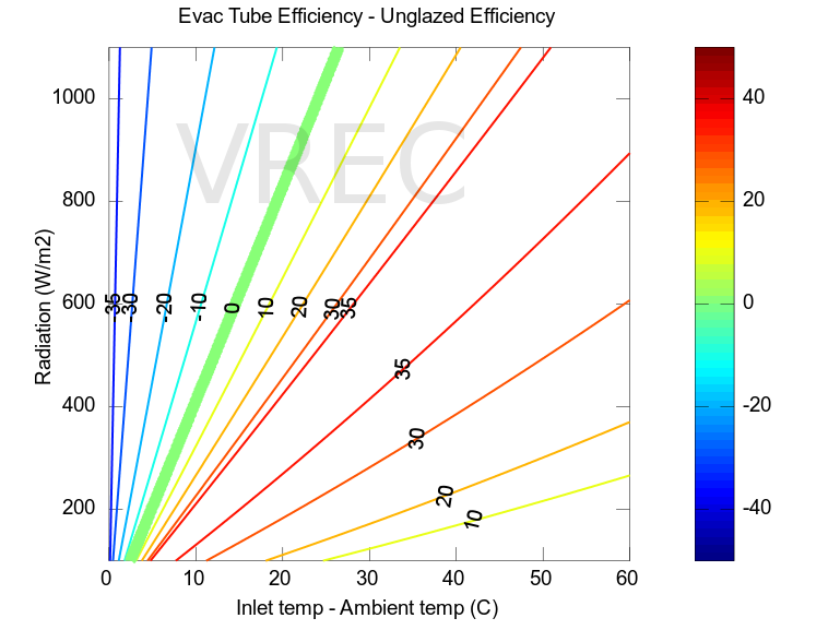 Evacuated tube versus unglazed flat panel efficiencies.