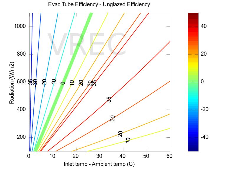 Evacuated tube versus unglazed flat panel efficiencies.