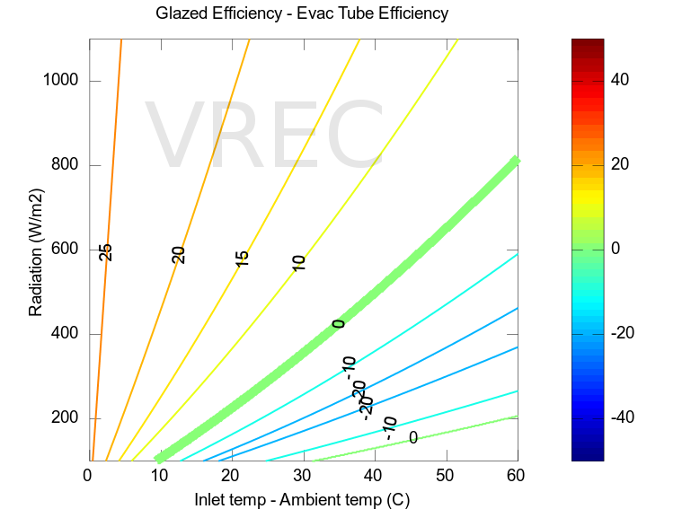Comparison of efficiencies between glazed flat-panel and evacuated tube collectors.