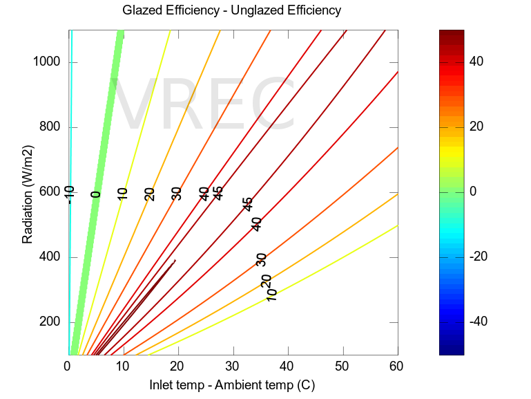 Glazed versus unglazed flat panel efficiencies.