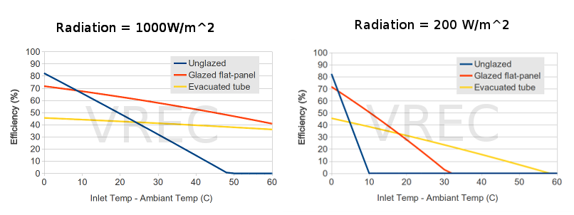 Solar hot water panel efficiencies at full sun (1000W/m^2) and cloudy (200W/m^2)