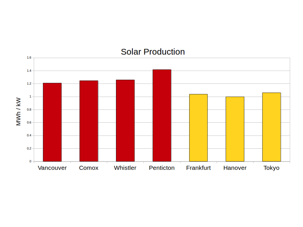 Solar energy production for selected cities in BC, Germany and Japan